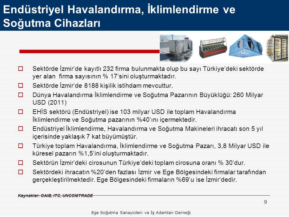 9 Endüstriyel Havalandırma, İklimlendirme ve Soğutma Cihazları Ege Soğutma Sanayicileri ve İş Adamları Derneği  Sektörde İzmir'de kayıtlı 232 firma b