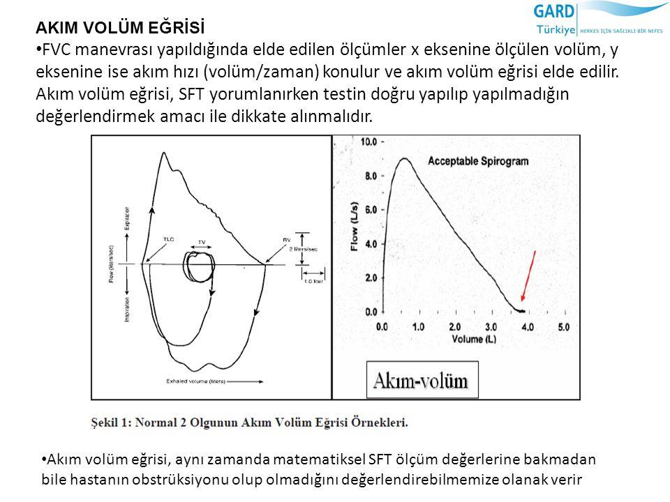 AKIM VOLÜM EĞRİSİ FVC manevrası yapıldığında elde edilen ölçümler x eksenine ölçülen volüm, y eksenine ise akım hızı (volüm/zaman) konulur ve akım volüm eğrisi elde edilir.