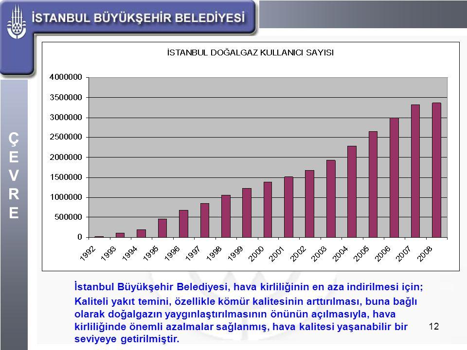 ÇEVREÇEVRE 12 İstanbul Büyükşehir Belediyesi, hava kirliliğinin en aza indirilmesi için; Kaliteli yakıt temini, özellikle kömür kalitesinin arttırılma