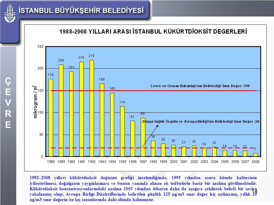 ÇEVREÇEVRE 14 1992–2008 yılları kükürtdioksit değişimi grafiği incelendiğinde; 1995 yılından sonra kömür kalitesinin iyileştirilmesi, doğalgazın yaygı