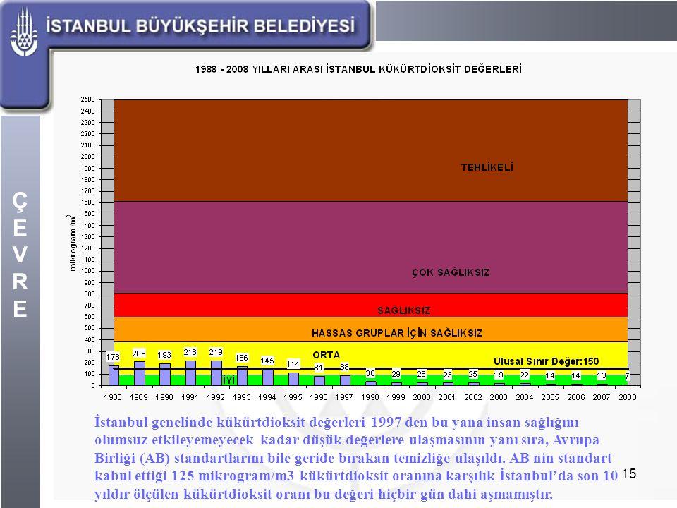 ÇEVREÇEVRE 15 İstanbul genelinde kükürtdioksit değerleri 1997 den bu yana insan sağlığını olumsuz etkileyemeyecek kadar düşük değerlere ulaşmasının ya