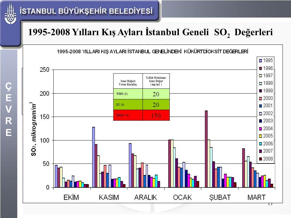ÇEVREÇEVRE 17 1995-2008 Yılları Kış Ayları İstanbul Geneli SO 2 Değerleri Sınır Değeri Veren Kuruluş Yıllık Ortalama Sınır Değer ( mg/m3 ) WHO (1) 20