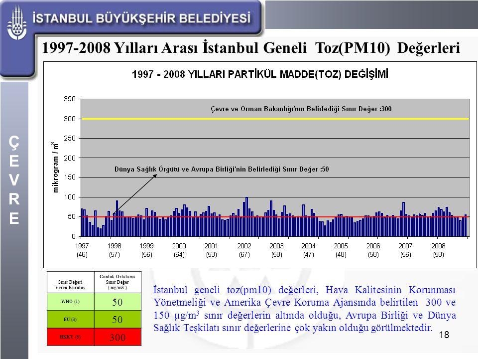 ÇEVREÇEVRE 18 1997-2008 Yılları Arası İstanbul Geneli Toz(PM10) Değerleri Sınır Değeri Veren Kuruluş Günlük Ortalama Sınır Değer ( mg/m3 ) WHO (1) 50