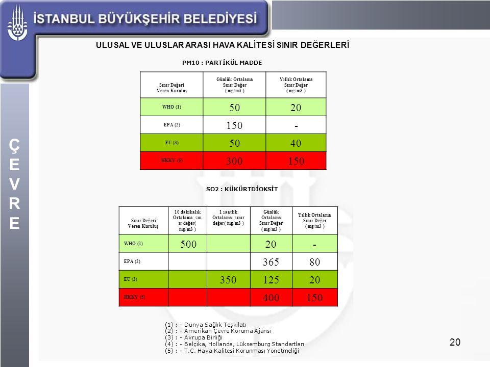 ÇEVREÇEVRE 20 ULUSAL VE ULUSLAR ARASI HAVA KALİTESİ SINIR DEĞERLERİ PM10 : PARTİKÜL MADDE Sınır Değeri Veren Kuruluş Günlük Ortalama Sınır Değer ( mg/
