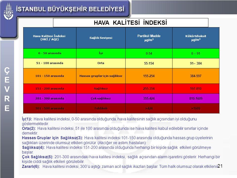 ÇEVREÇEVRE 21 Hava Kalitesi İndeksi (HKİ / AQI) Sağlık Seviyesi Partikül Madde  g/m 3 Kükürtdioksit  g/m 3 0 - 50 arasındaİyi 0-540 – 91 51 - 100 ar