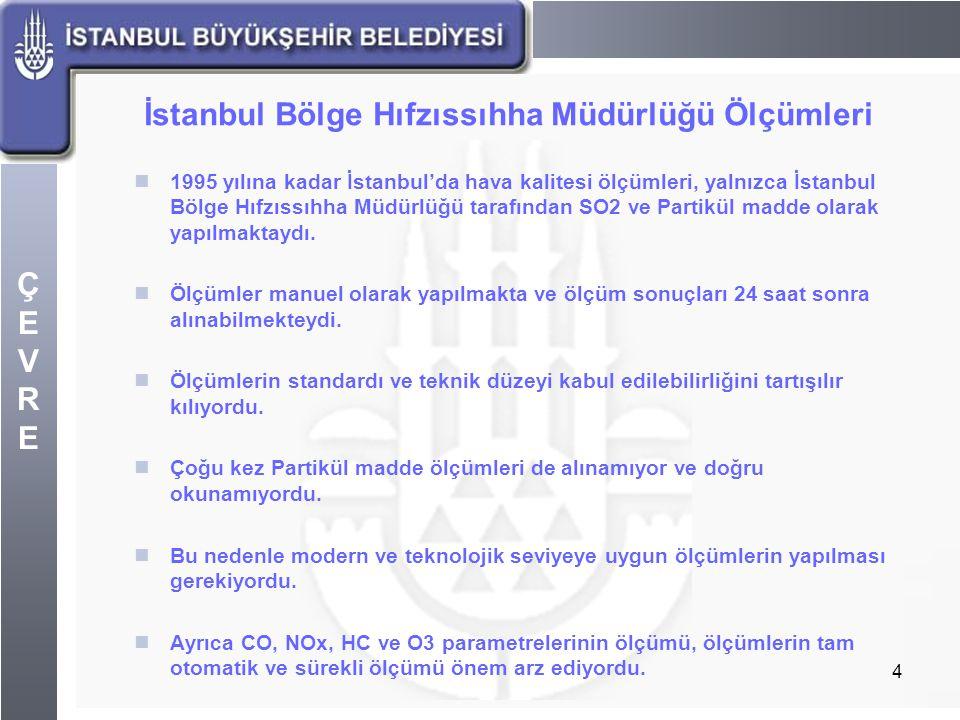 ÇEVREÇEVRE 4 İstanbul Bölge Hıfzıssıhha Müdürlüğü Ölçümleri 1995 yılına kadar İstanbul'da hava kalitesi ölçümleri, yalnızca İstanbul Bölge Hıfzıssıhha