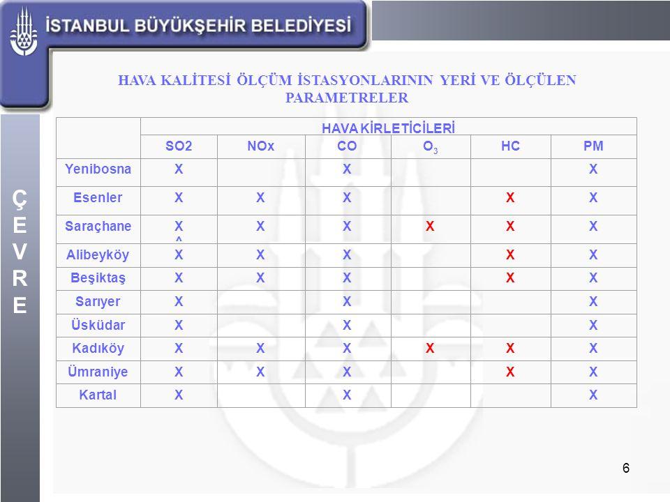 ÇEVREÇEVRE 7 İstanbul'da hava kirliliği ölçümleri halen İstanbul'un 10 değişik noktasında modern ölçüm cihazlarıyla gerçekleştirilmekte olup, sistem bilgisayarlar vasıtasıyla merkezden kontrol edilmektedir.