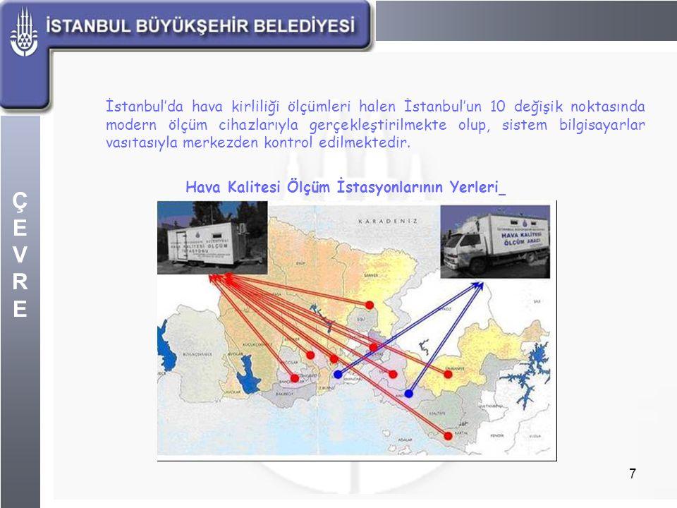 ÇEVREÇEVRE 18 1997-2008 Yılları Arası İstanbul Geneli Toz(PM10) Değerleri Sınır Değeri Veren Kuruluş Günlük Ortalama Sınır Değer ( mg/m3 ) WHO (1) 50 EU (3) 50 HKKY (5) 300 İstanbul geneli toz(pm10) değerleri, Hava Kalitesinin Korunması Yönetmeliği ve Amerika Çevre Koruma Ajansında belirtilen 300 ve 150 µg/m 3 sınır değerlerin altında olduğu, Avrupa Birliği ve Dünya Sağlık Teşkilatı sınır değerlerine çok yakın olduğu görülmektedir.