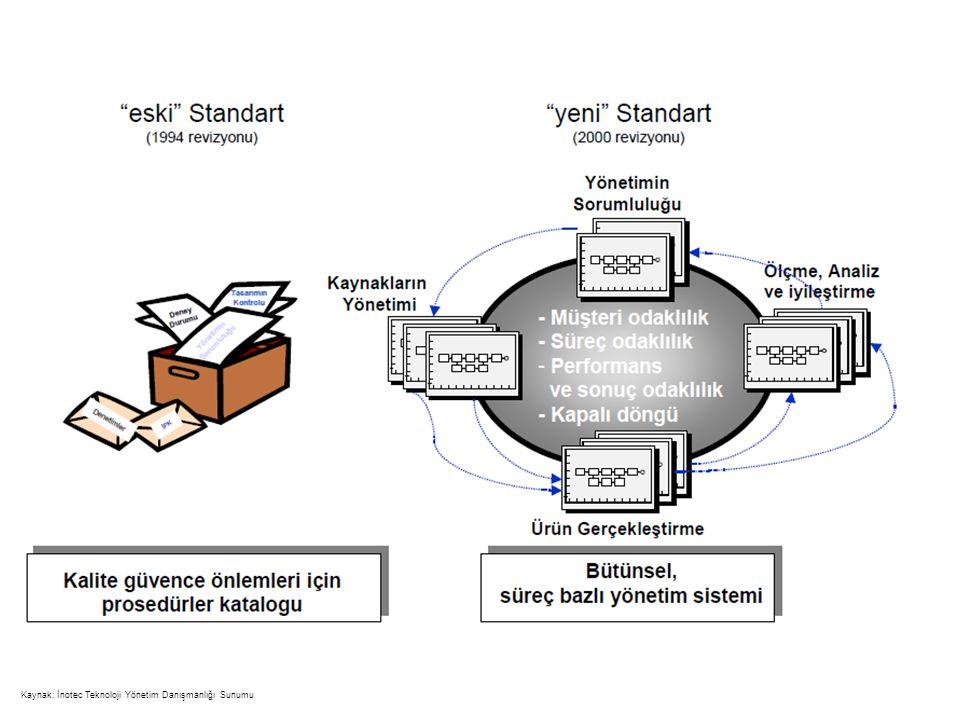 Kaynak: İnotec Teknoloji Yönetim Danışmanlığı Sunumu