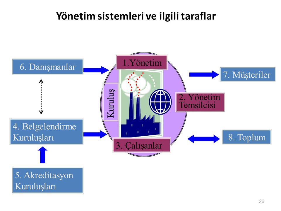 Yönetim sistemleri ve ilgili taraflar 26 6. Danışmanlar 7. Müşteriler 1.Yönetim 3. Çalışanlar 4. Belgelendirme Kuruluşları 8. Toplum 5. Akreditasyon K
