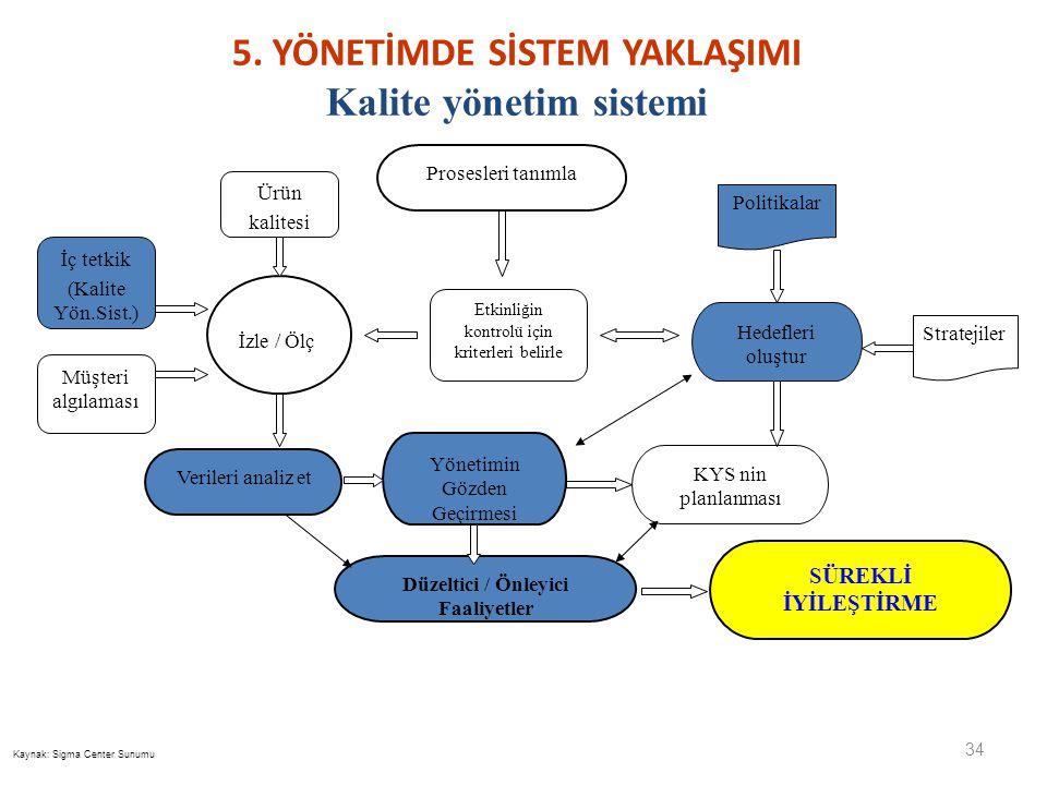 34 Etkinliğin kontrolü için kriterleri belirle İzle / Ölç Prosesleri tanımla Hedefleri oluştur Stratejiler Politikalar KYS nin planlanması Düzeltici /