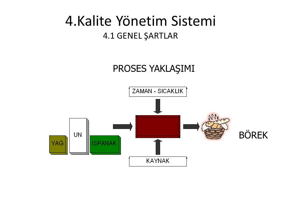 4.Kalite Yönetim Sistemi 4.1 GENEL ŞARTLAR PROSES YAKLAŞIMI BÖREK