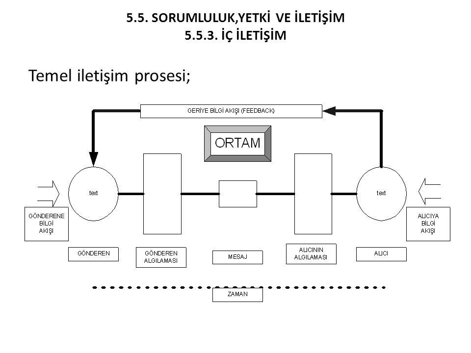 5.5. SORUMLULUK,YETKİ VE İLETİŞİM 5.5.3. İÇ İLETİŞİM Temel iletişim prosesi;
