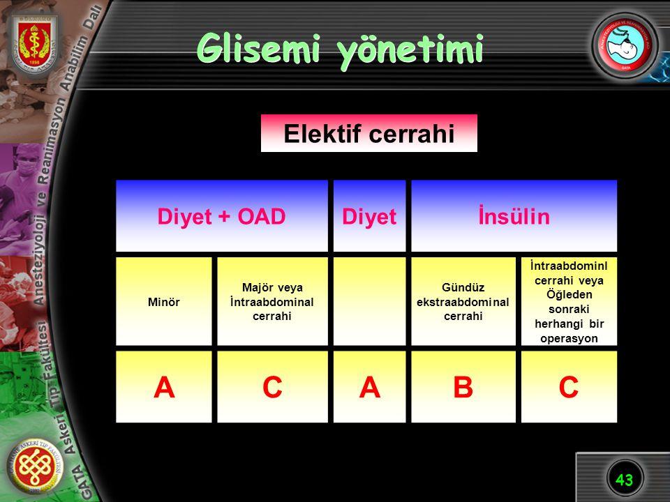 43 Glisemi yönetimi Diyet + OADDiyetİnsülin Minör Majör veya İntraabdominal cerrahi Gündüz ekstraabdominal cerrahi İntraabdominl cerrahi veya Öğleden