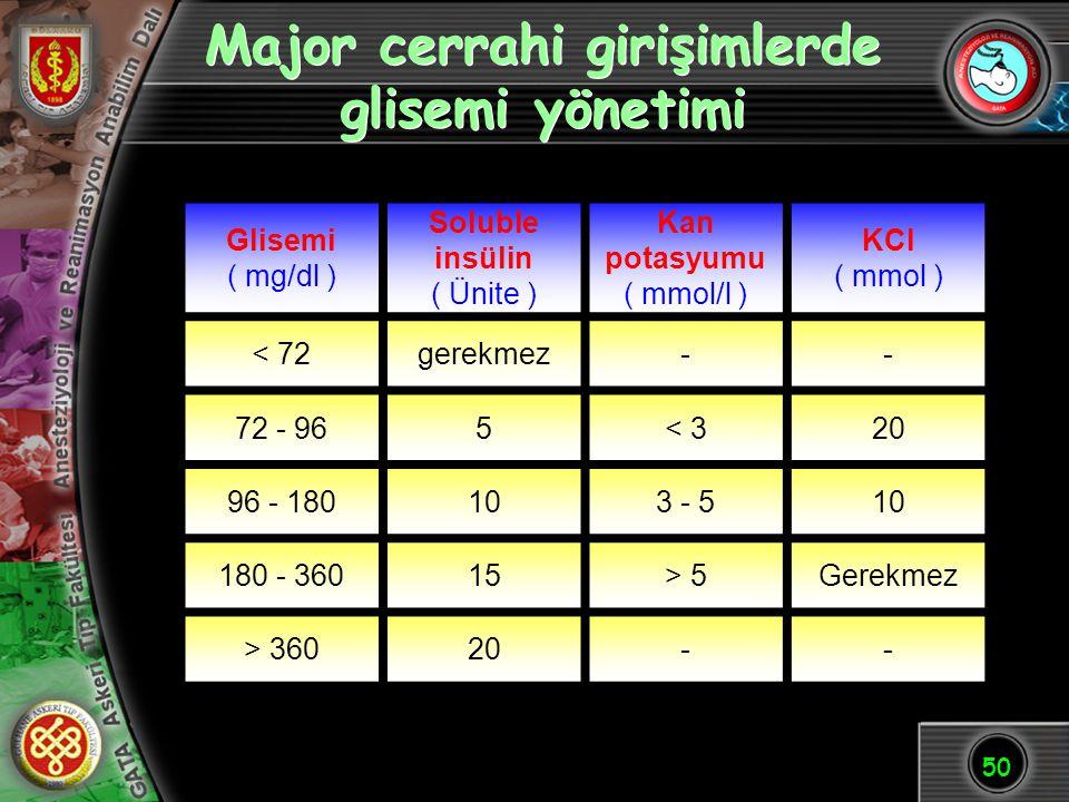 50 Major cerrahi girişimlerde glisemi yönetimi Glisemi ( mg/dl ) Soluble insülin ( Ünite ) Kan potasyumu ( mmol/l ) KCl ( mmol ) < 72gerekmez-- 72 - 9
