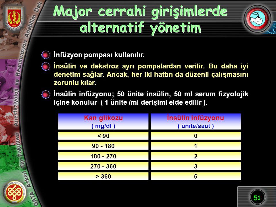 51 Major cerrahi girişimlerde alternatif yönetim İnsülin infüzyonu; 50 ünite insülin, 50 ml serum fizyolojik içine konulur ( 1 ünite /ml derişimi elde