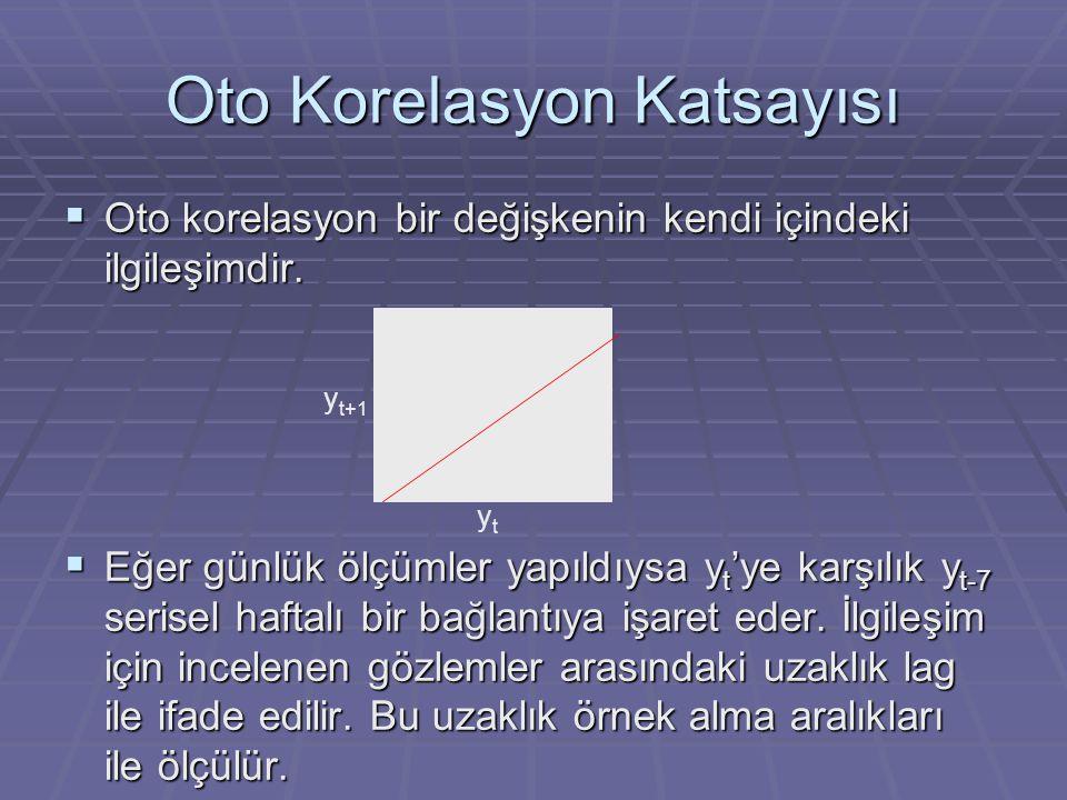 Oto Korelasyon Katsayısı  Oto korelasyon bir değişkenin kendi içindeki ilgileşimdir.
