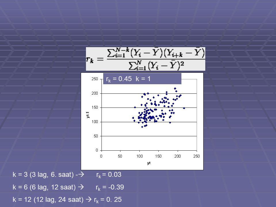 r k = 0.45 k = 1 k = 3 (3 lag, 6. saat) -  r k = 0.03 k = 6 (6 lag, 12 saat)  r k = -0.39 k = 12 (12 lag, 24 saat)  r k = 0. 25