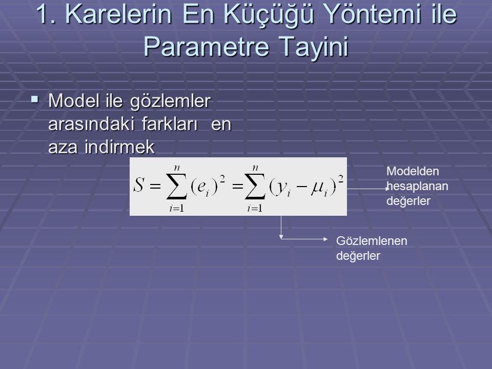 1. Karelerin En Küçüğü Yöntemi ile Parametre Tayini  Model ile gözlemler arasındaki farkları en aza indirmek Modelden hesaplanan değerler Gözlemlenen