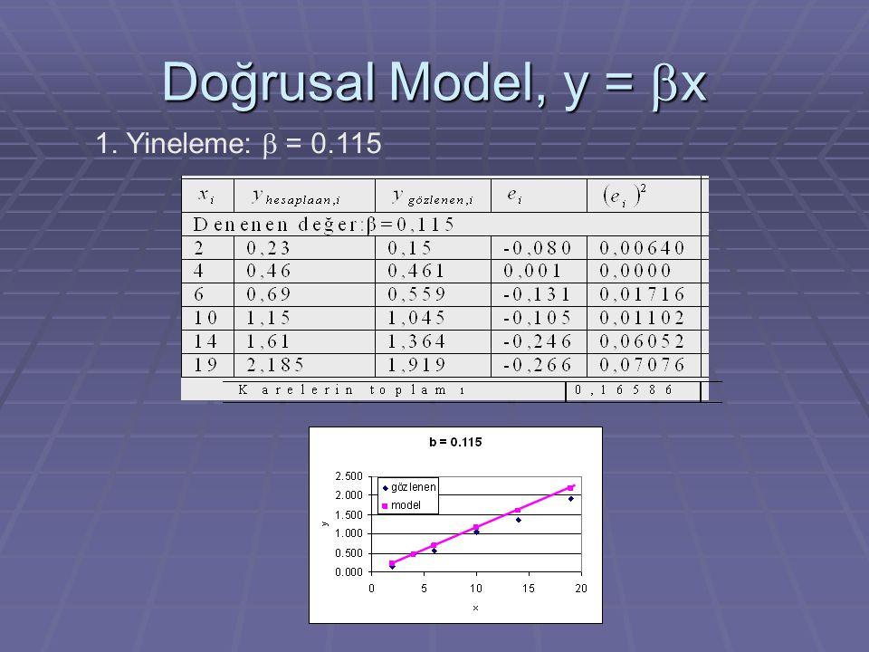 Doğrusal Model, y =  x 1. Yineleme:  = 0.115
