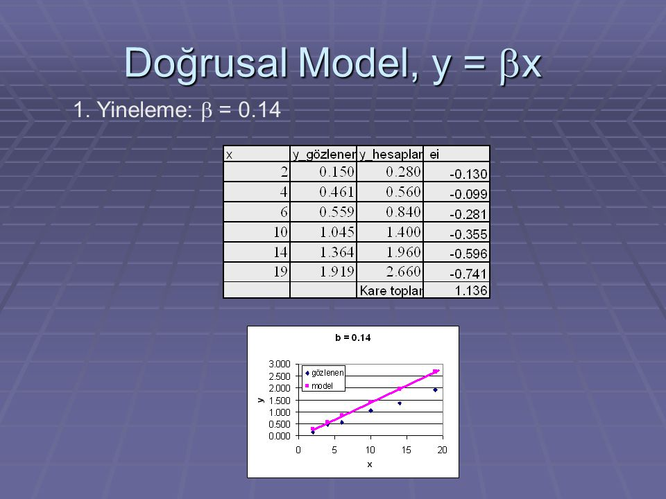 Doğrusal Model, y =  x 1. Yineleme:  = 0.14