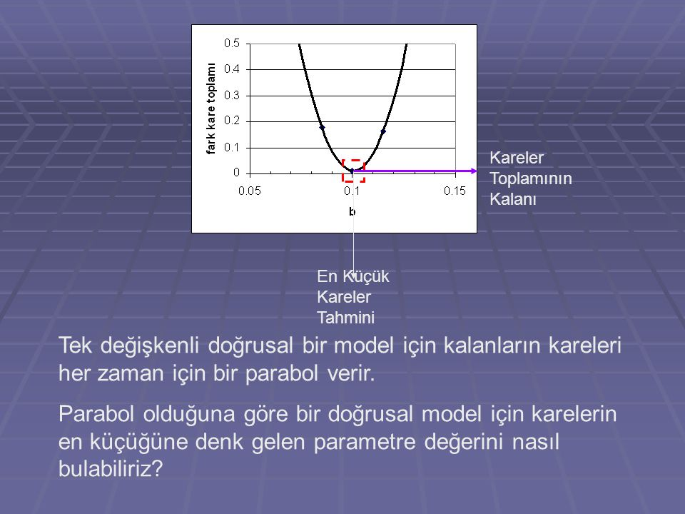 En Küçük Kareler Tahmini Kareler Toplamının Kalanı Tek değişkenli doğrusal bir model için kalanların kareleri her zaman için bir parabol verir. Parabo