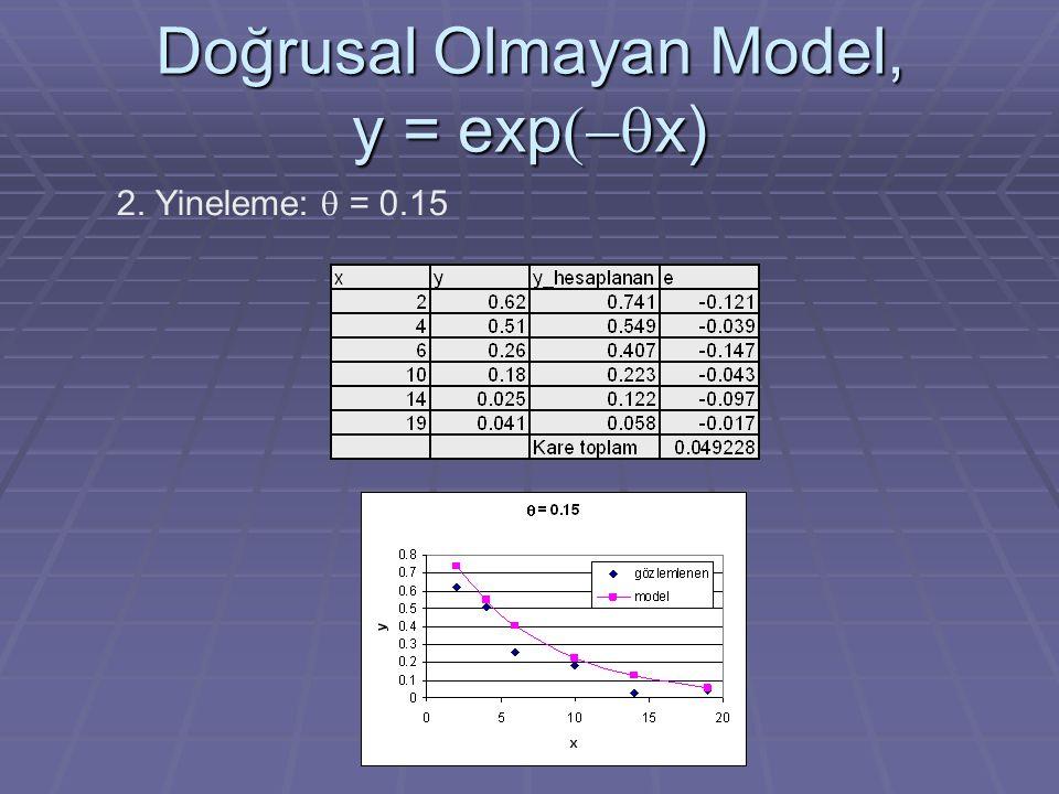 Doğrusal Olmayan Model, y = exp  x) 2. Yineleme:  = 0.15