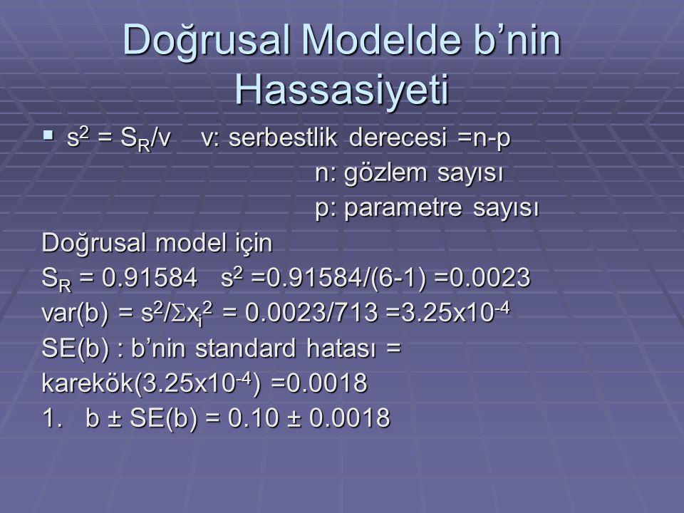 Doğrusal Modelde b'nin Hassasiyeti  s 2 = S R /v v: serbestlik derecesi =n-p n: gözlem sayısı p: parametre sayısı Doğrusal model için S R = 0.91584 s 2 =0.91584/(6-1) =0.0023 var(b) = s 2 /  x i 2 = 0.0023/713 =3.25x10 -4 SE(b) : b'nin standard hatası = karekök(3.25x10 -4 ) =0.0018 1.