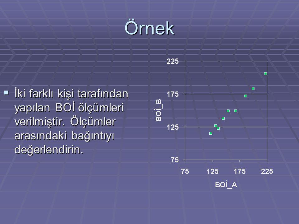 Örnek  İki farklı kişi tarafından yapılan BOİ ölçümleri verilmiştir. Ölçümler arasındaki bağıntıyı değerlendirin.