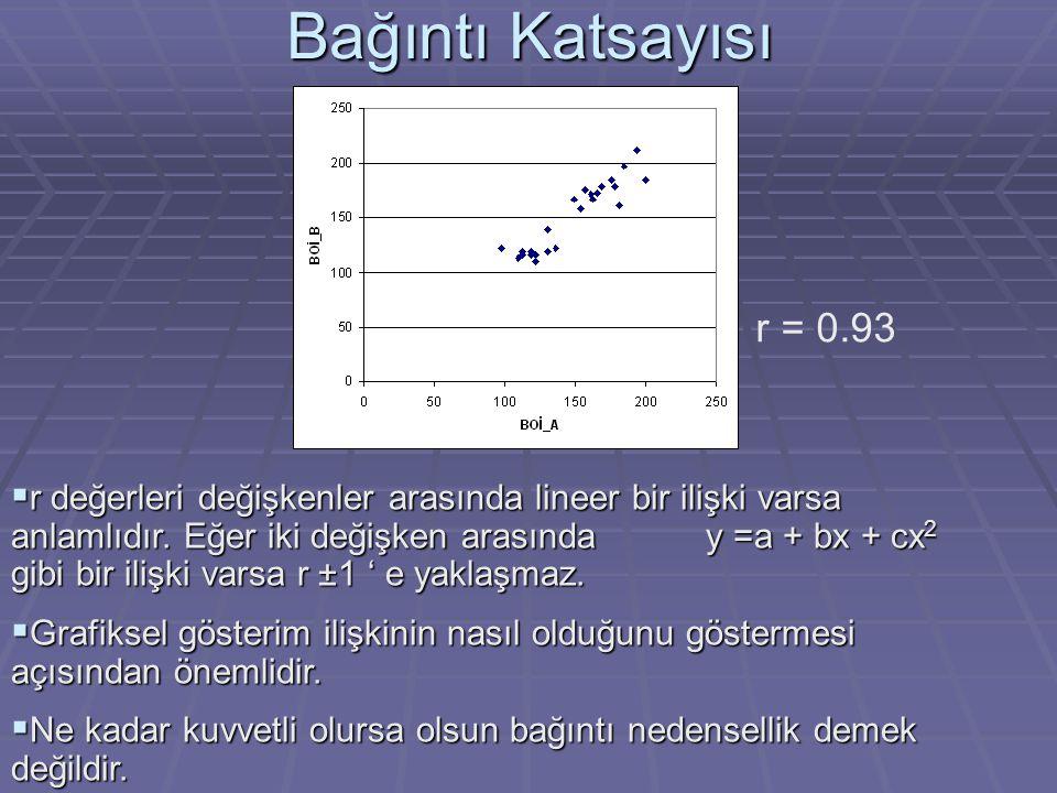 Bağıntı Katsayısı r = 0.93  r değerleri değişkenler arasında lineer bir ilişki varsa anlamlıdır. Eğer iki değişken arasında y =a + bx + cx 2 gibi bir