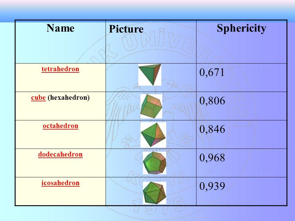 NamePictureSphericity tetrahedron 0,671 cubecube (hexahedron) 0,806 octahedron 0,846 dodecahedron 0,968 icosahedron 0,939