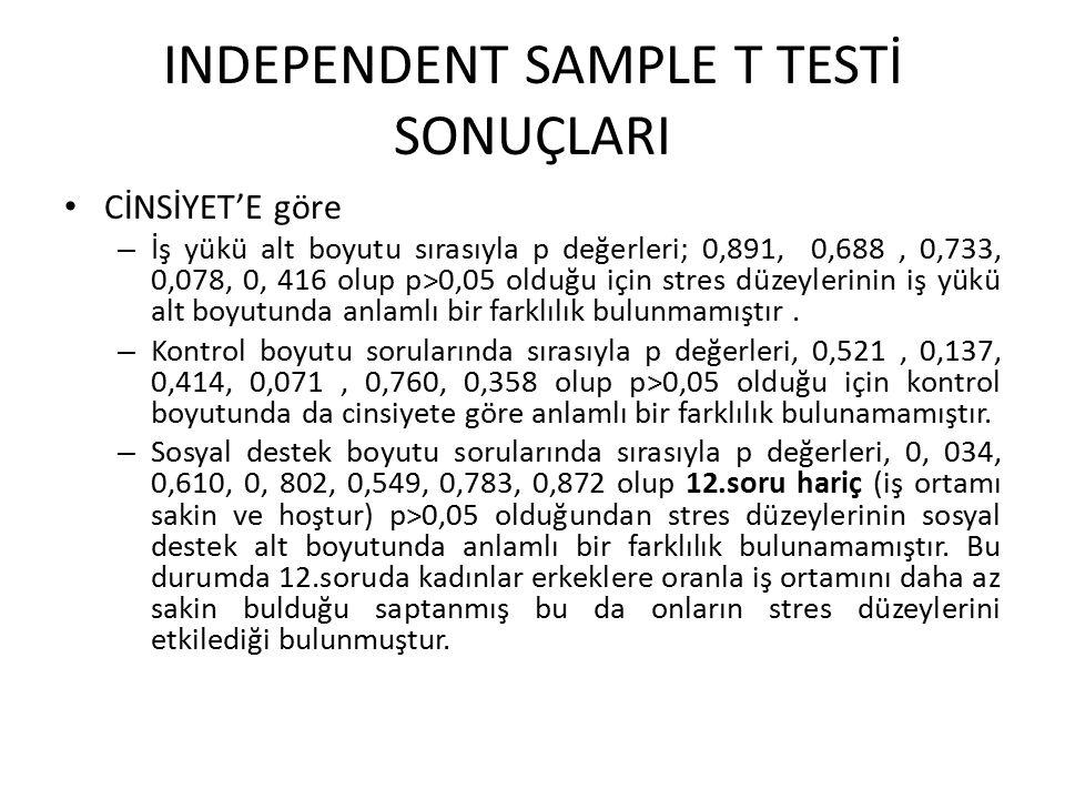 INDEPENDENT SAMPLE T TESTİ SONUÇLARI CİNSİYET'E göre – İş yükü alt boyutu sırasıyla p değerleri; 0,891, 0,688, 0,733, 0,078, 0, 416 olup p>0,05 olduğu