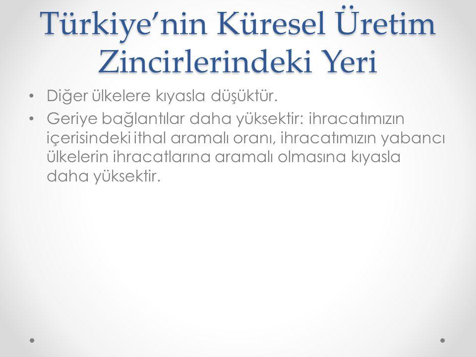 Türkiye'nin Küresel Üretim Zincirlerindeki Yeri Diğer ülkelere kıyasla düşüktür.