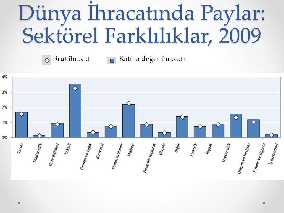 Dünya İhracatında Paylar: Sektörel Farklılıklar, 2009 Brüt ihracatKatma değer ihracatı