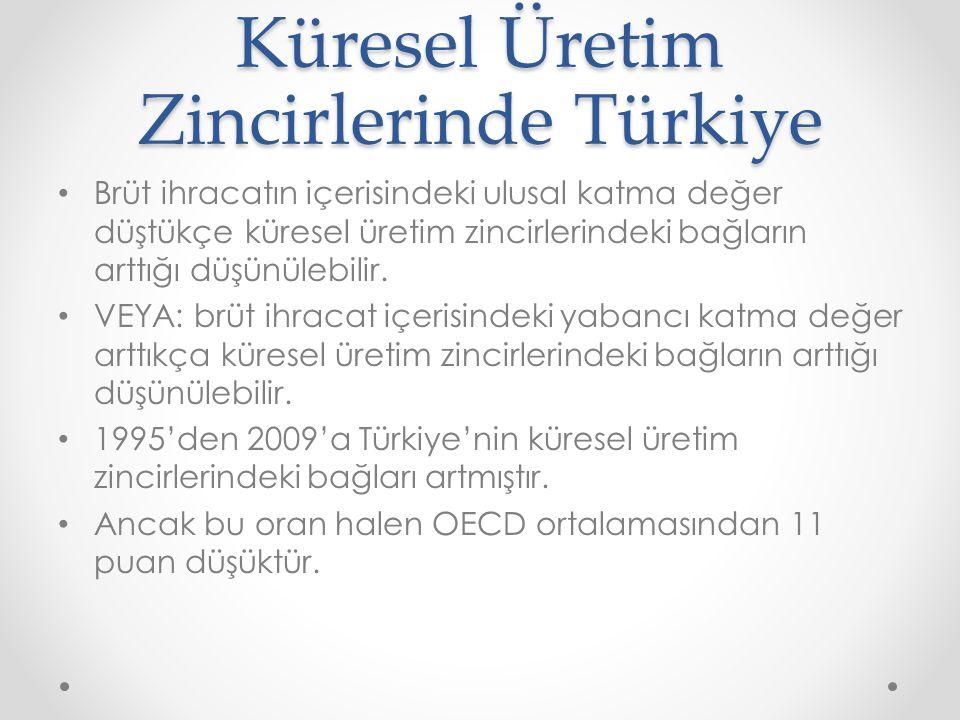 Küresel Üretim Zincirlerinde Türkiye Brüt ihracatın içerisindeki ulusal katma değer düştükçe küresel üretim zincirlerindeki bağların arttığı düşünülebilir.
