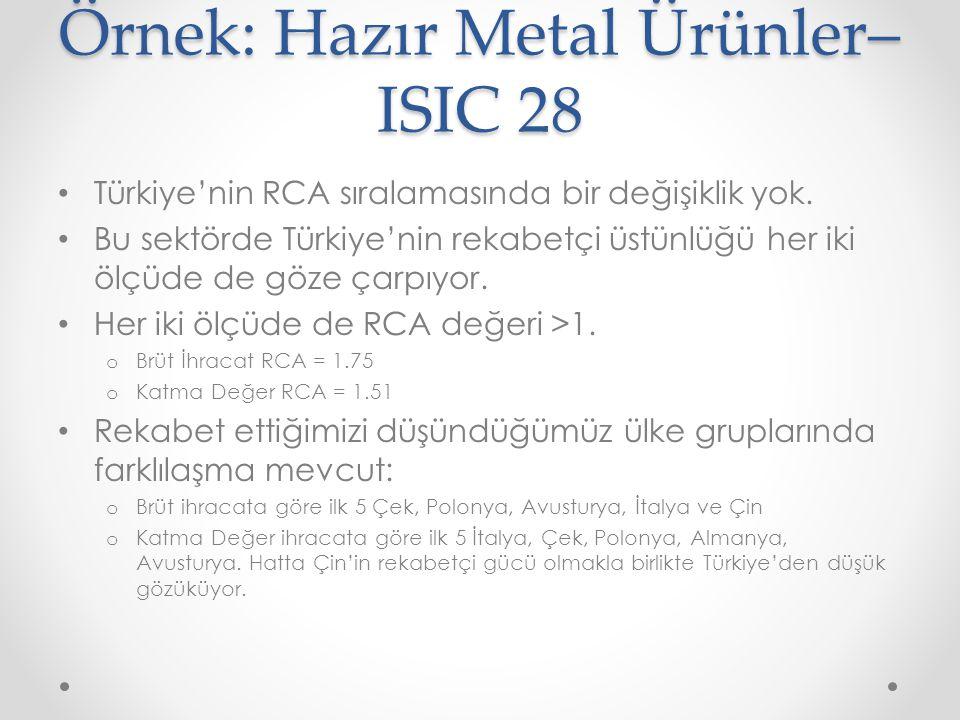 Örnek: Hazır Metal Ürünler– ISIC 28 Türkiye'nin RCA sıralamasında bir değişiklik yok. Bu sektörde Türkiye'nin rekabetçi üstünlüğü her iki ölçüde de gö