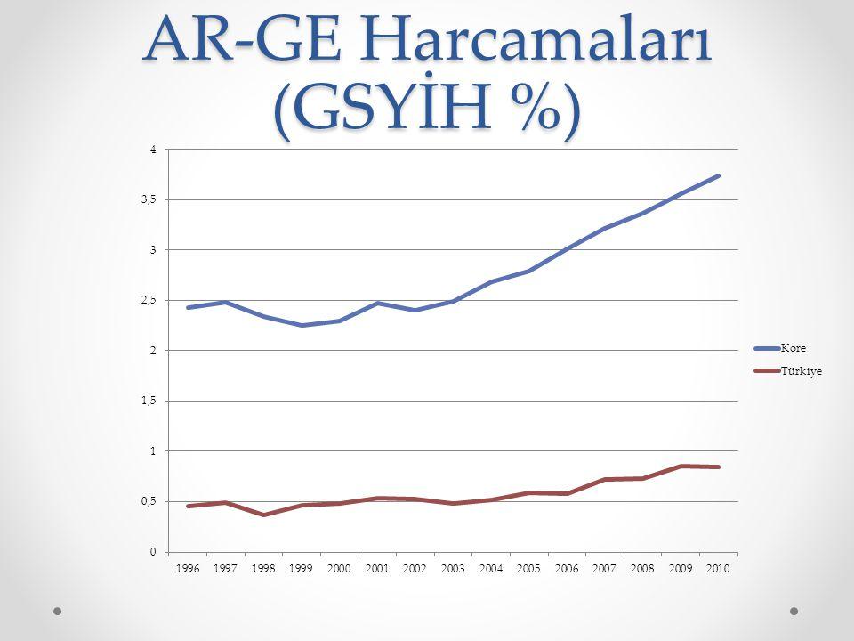 AR-GE Harcamaları (GSYİH %)