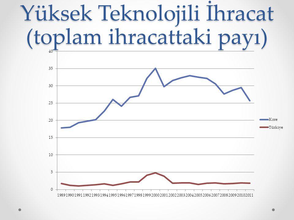 Yüksek Teknolojili İhracat (toplam ihracattaki payı)
