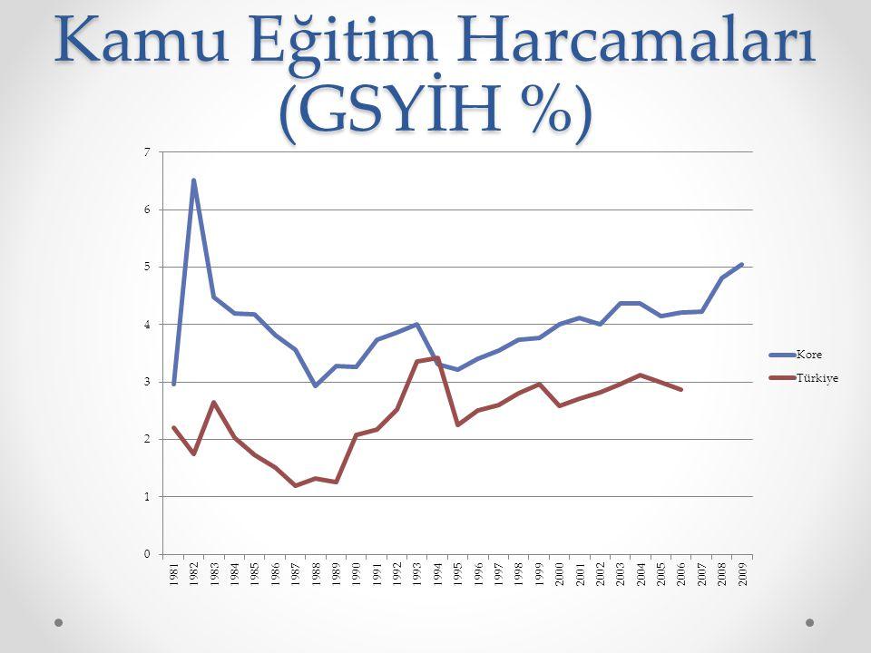 Kamu Eğitim Harcamaları (GSYİH %)