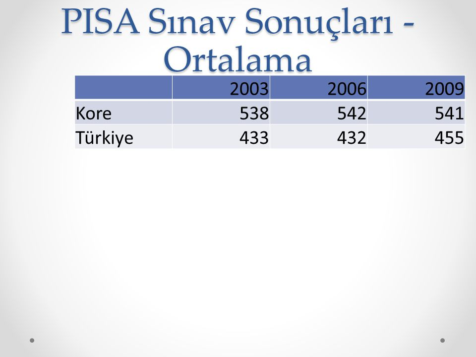 PISA Sınav Sonuçları - Ortalama 200320062009 Kore538542541 Türkiye433432455