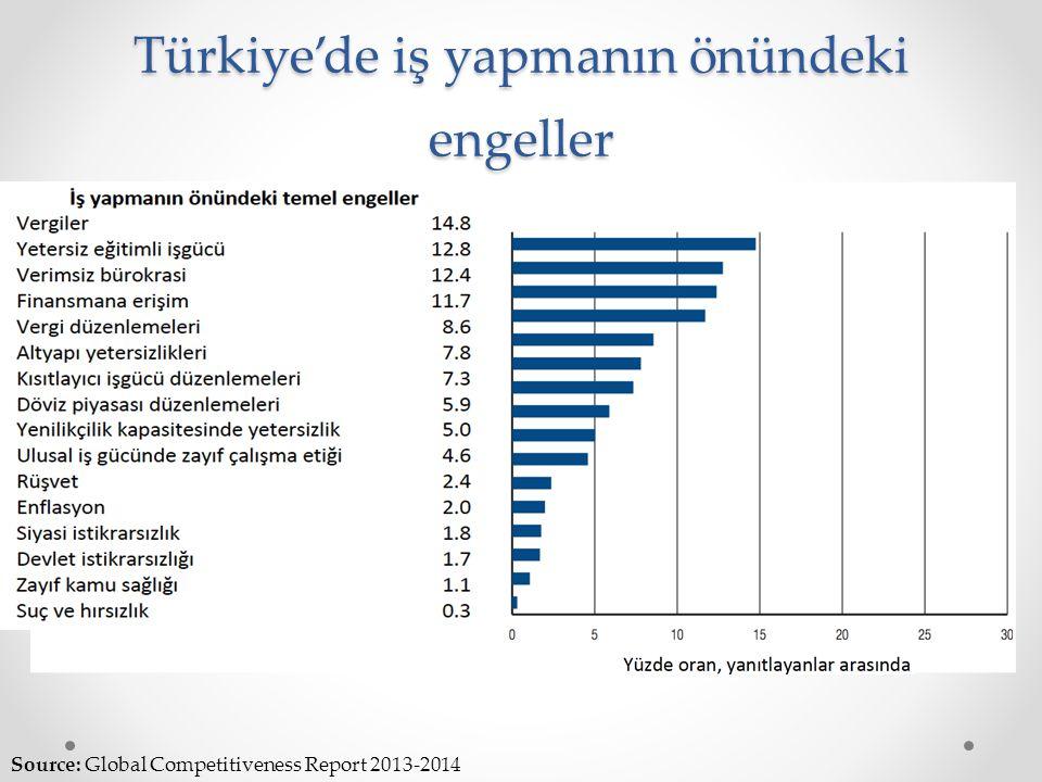 Türkiye'de iş yapmanın önündeki engeller Source: Global Competitiveness Report 2013-2014