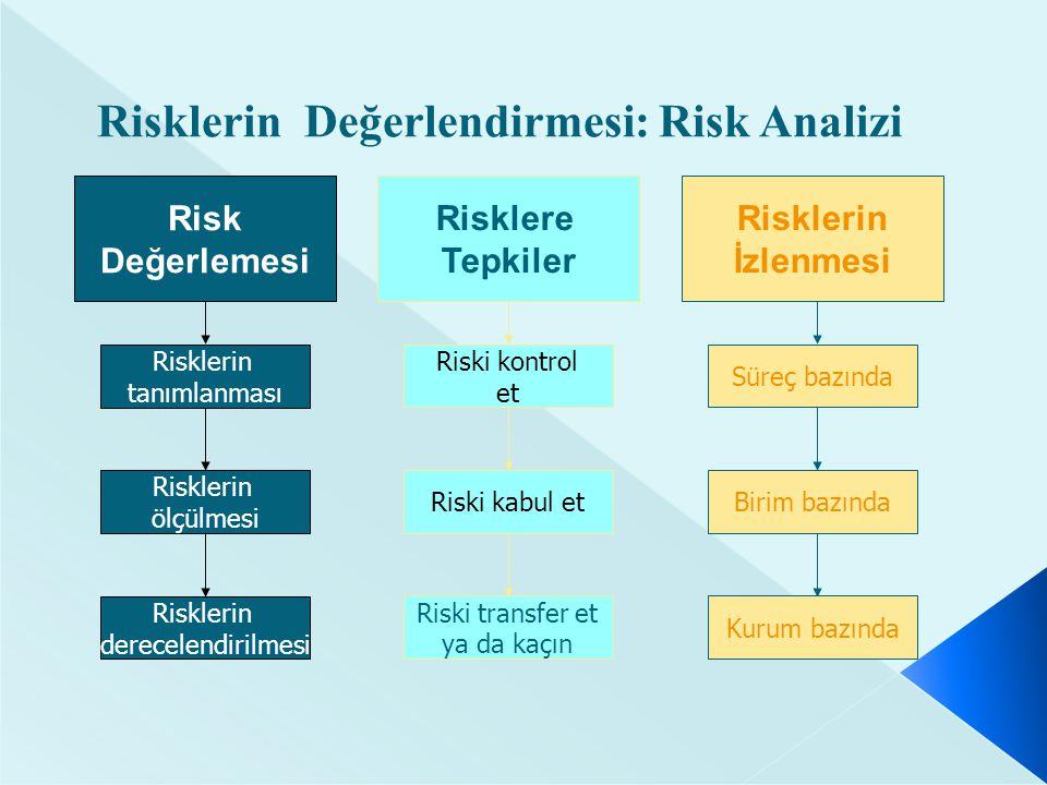 Risklerin Değerlendirmesi: Risk Analizi Risklerin tanımlanması Risklerin ölçülmesi Risklerin derecelendirilmesi Risk Değerlemesi Riski kontrol et Riski kabul et Riski transfer et ya da kaçın Risklere Tepkiler Süreç bazında Birim bazında Kurum bazında Risklerin İzlenmesi