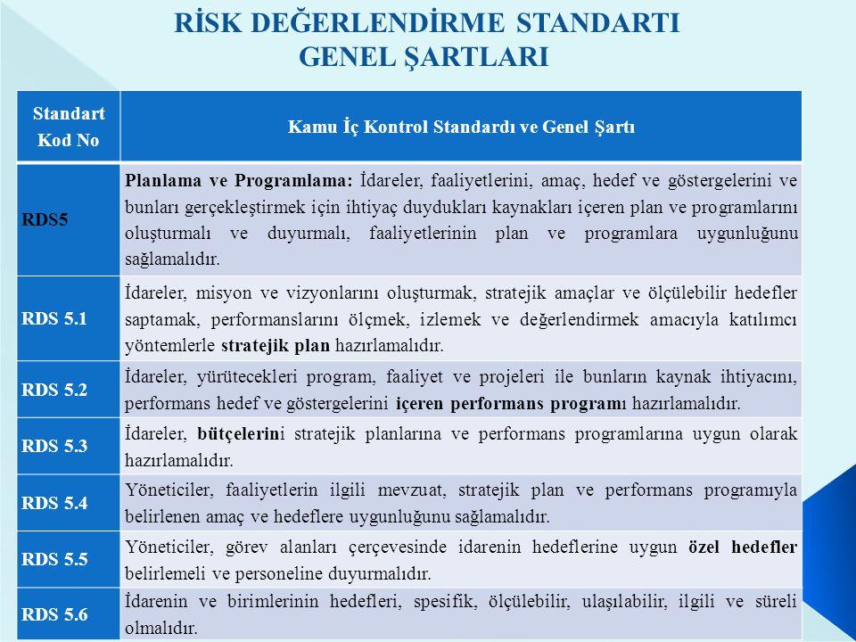 Standart Kod No Kamu İç Kontrol Standardı ve Genel Şartı RDS6 Risklerin belirlenmesi ve değerlendirilmesi: İdareler, sistemli bir şekilde analizler yaparak amaç ve hedeflerinin gerçekleşmesini engelleyebilecek iç ve dış riskleri tanımlayarak değerlendirmeli ve alınacak önlemleri belirlemelidir.