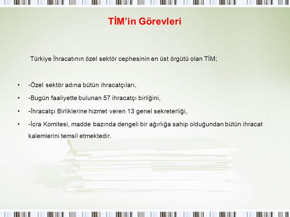 TİM'in Görevleri Türkiye İhracatının özel sektör cephesinin en üst örgütü olan TİM; -Özel sektör adına bütün ihracatçıları, -Bugün faaliyette bulunan
