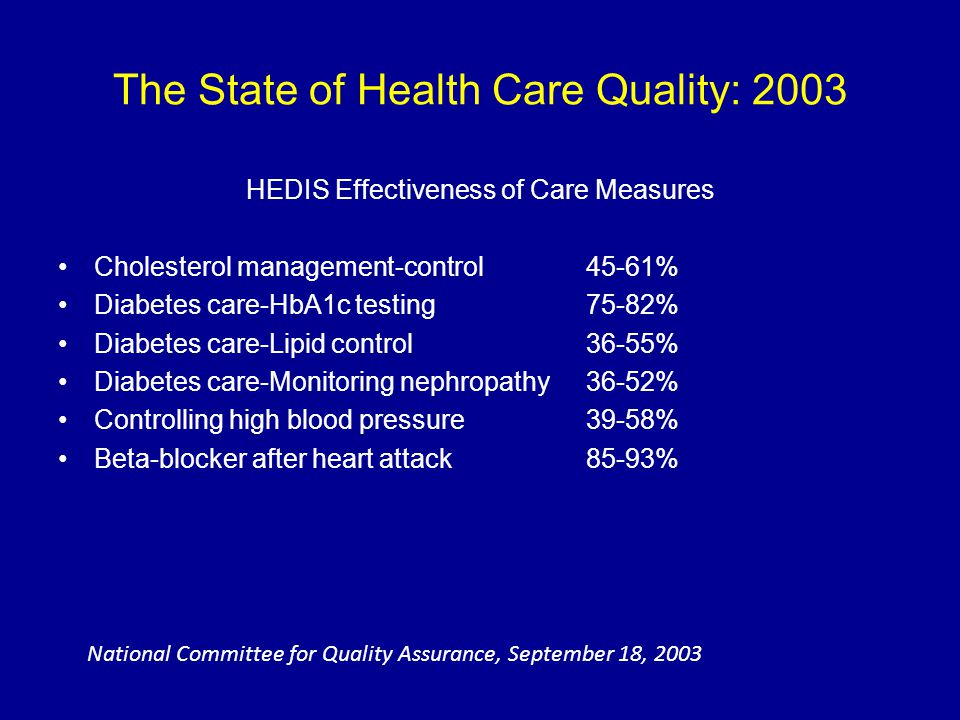 The State of Health Care Quality: 2003 HEDIS Effectiveness of Care Measures Cholesterol management-control45-61% Diabetes care-HbA1c testing75-82% Dia