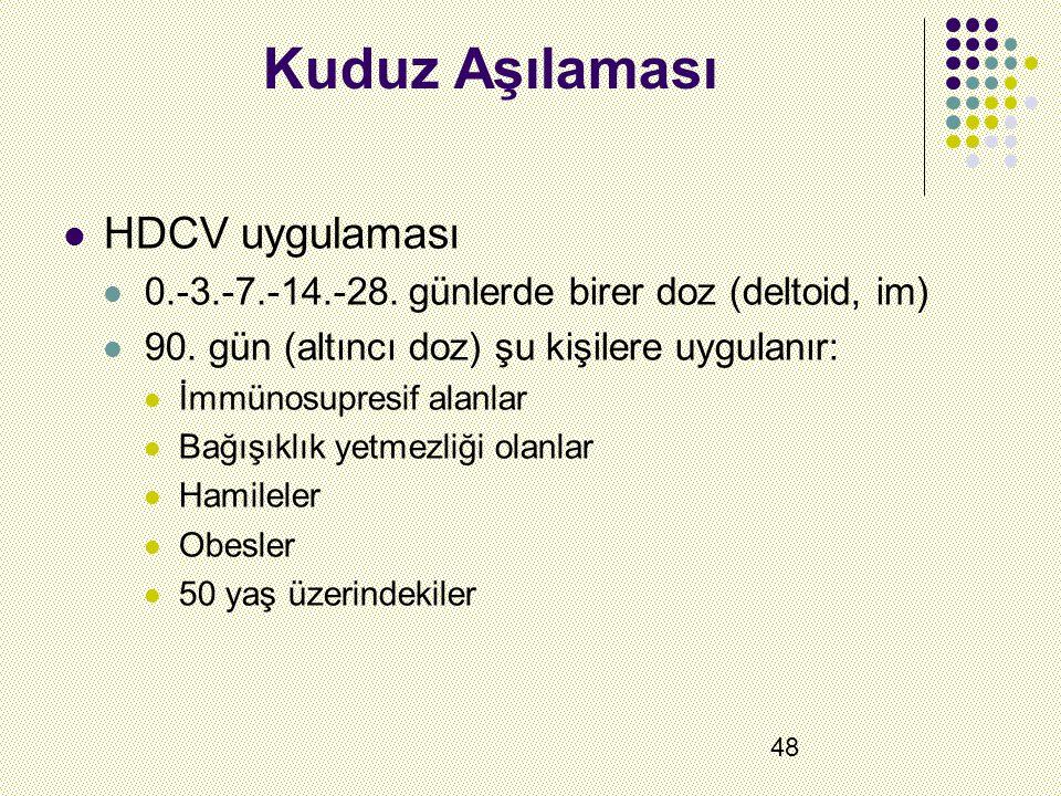 48 Kuduz Aşılaması HDCV uygulaması 0.-3.-7.-14.-28.