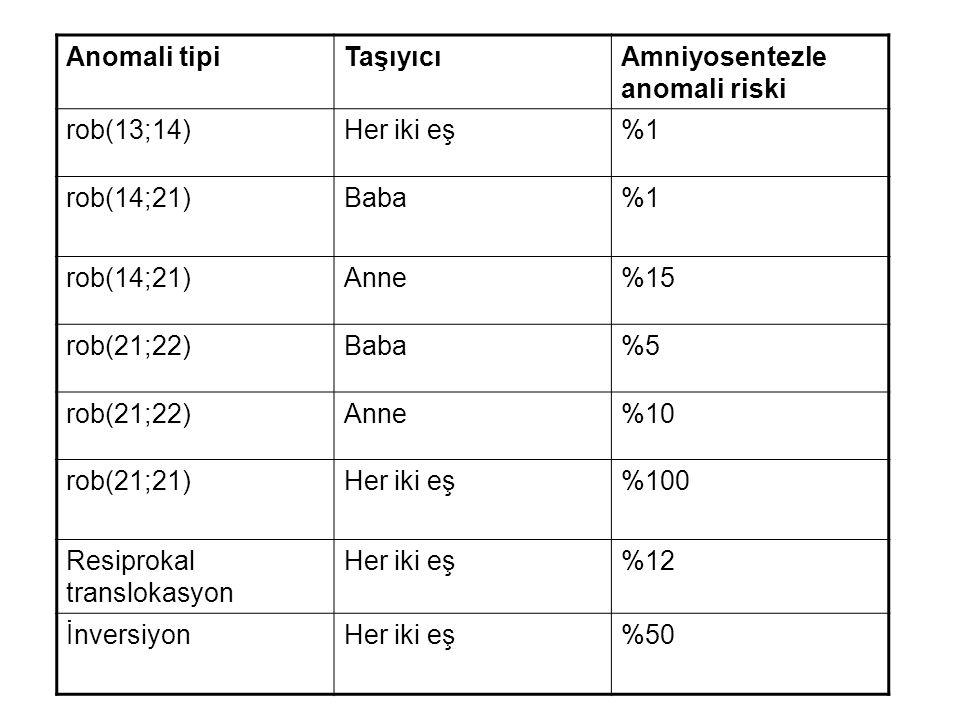 Anomali tipiTaşıyıcıAmniyosentezle anomali riski rob(13;14)Her iki eş%1 rob(14;21)Baba%1 rob(14;21)Anne%15 rob(21;22)Baba%5 rob(21;22)Anne%10 rob(21;2