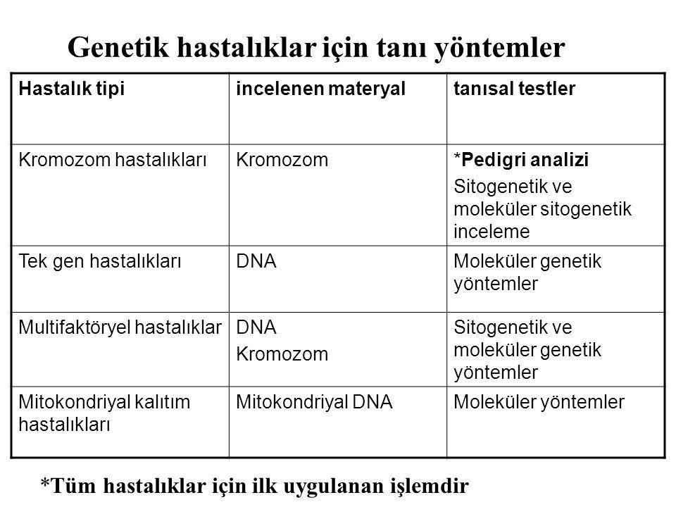 Hastalık tipiincelenen materyaltanısal testler Kromozom hastalıklarıKromozom*Pedigri analizi Sitogenetik ve moleküler sitogenetik inceleme Tek gen has
