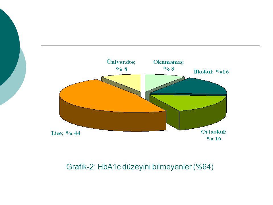 Grafik-2: HbA1c düzeyini bilmeyenler (%64)