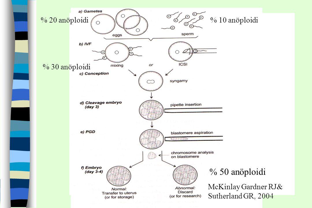 % 20 anöploidi% 10 anöploidi % 30 anöploidi % 50 anöploidi McKinlay Gardner RJ& Sutherland GR, 2004